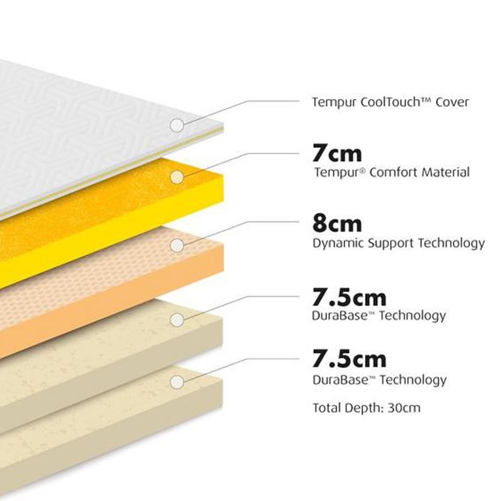 tempur cooltouch sensation luxe mattress medium TEMPUR MATTRESS – SENSATION LUXE